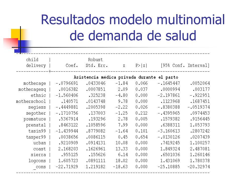 Resultados modelo multinomial de demanda de salud