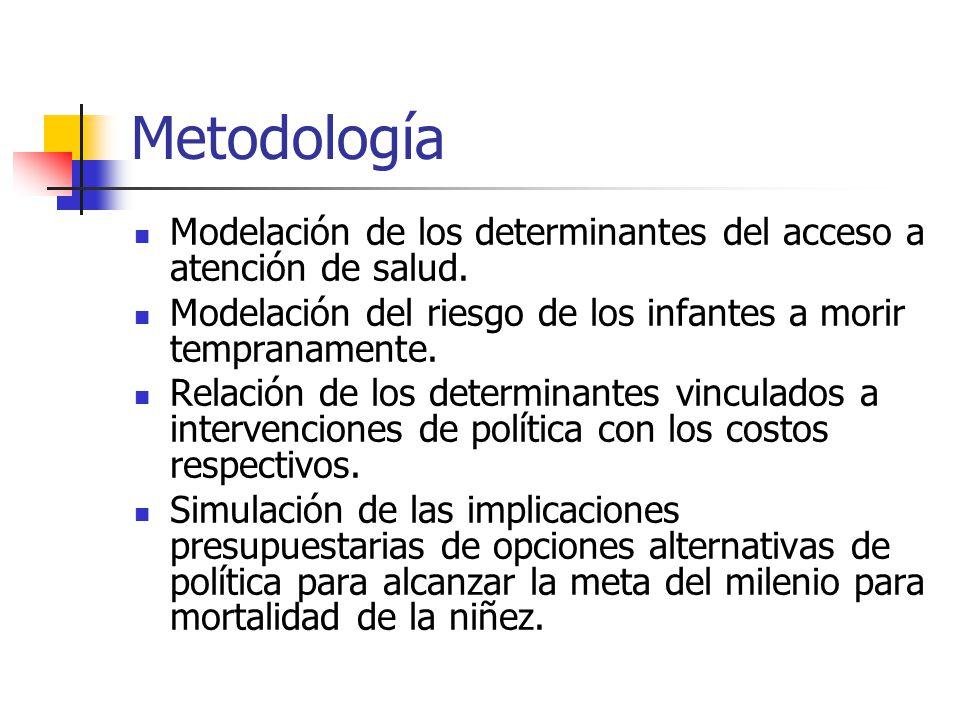 Metodología Modelación de los determinantes del acceso a atención de salud. Modelación del riesgo de los infantes a morir tempranamente.
