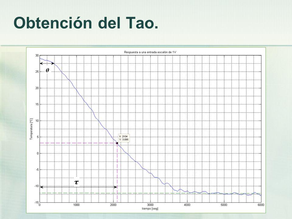 Obtención del Tao.