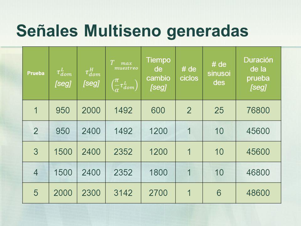 Señales Multiseno generadas
