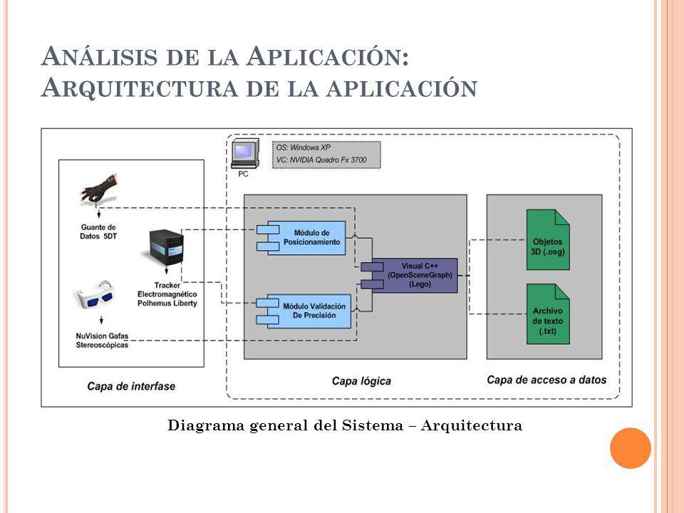 Análisis de la Aplicación: Arquitectura de la aplicación