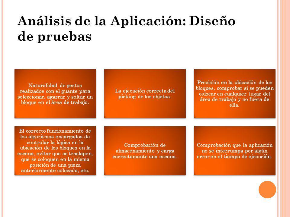 Análisis de la Aplicación: Diseño de pruebas