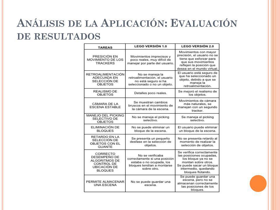 Análisis de la Aplicación: Evaluación de resultados