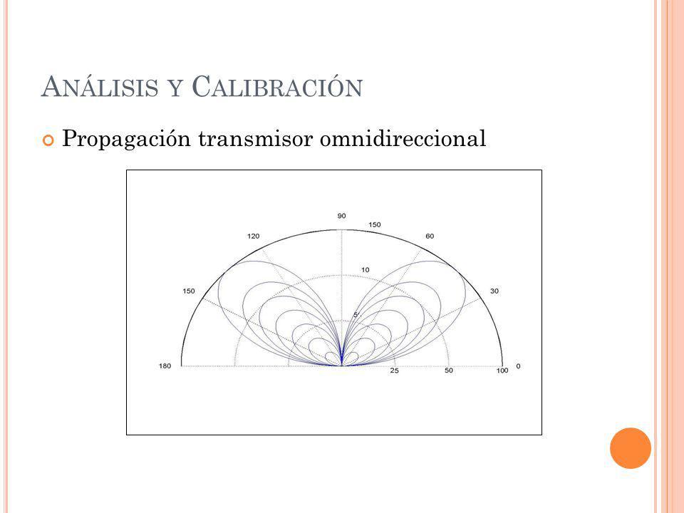 Análisis y Calibración