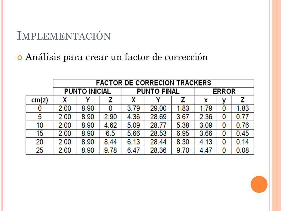 Implementación Análisis para crear un factor de corrección