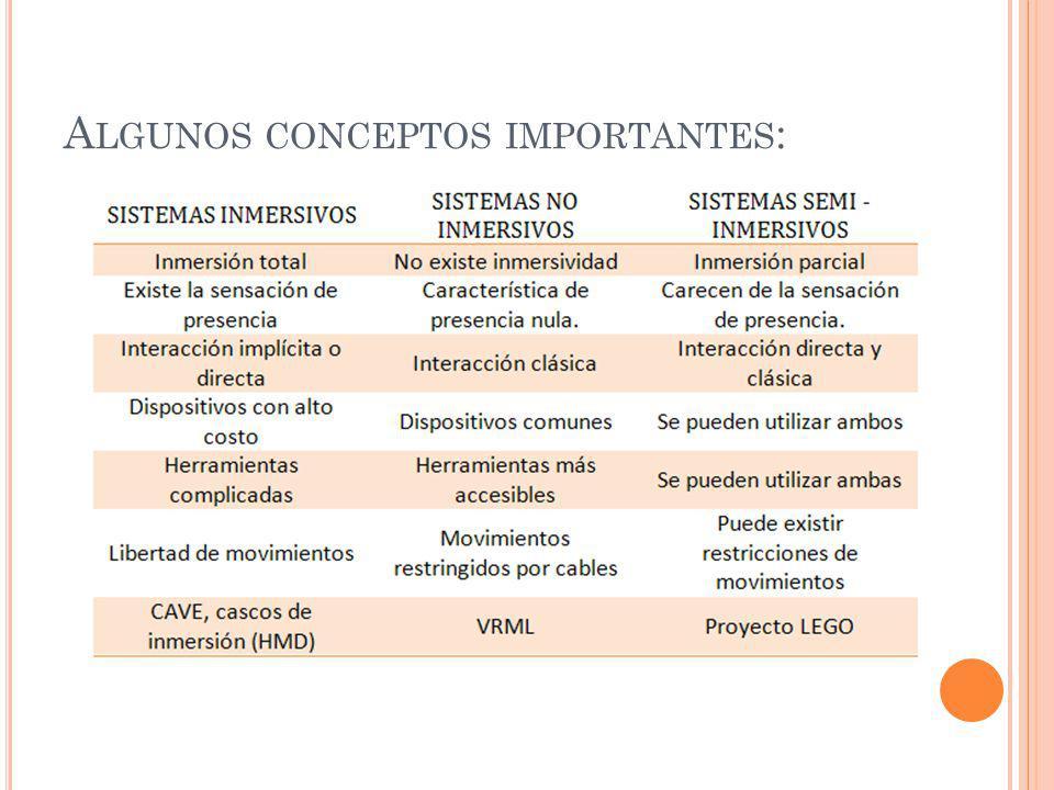 Algunos conceptos importantes: