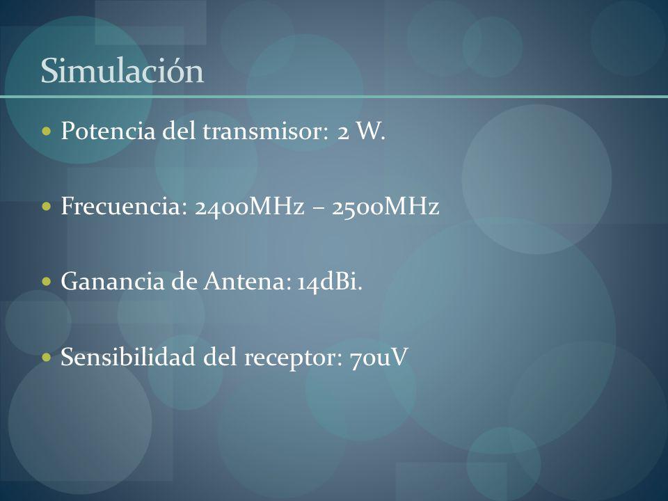 Simulación Potencia del transmisor: 2 W. Frecuencia: 2400MHz – 2500MHz