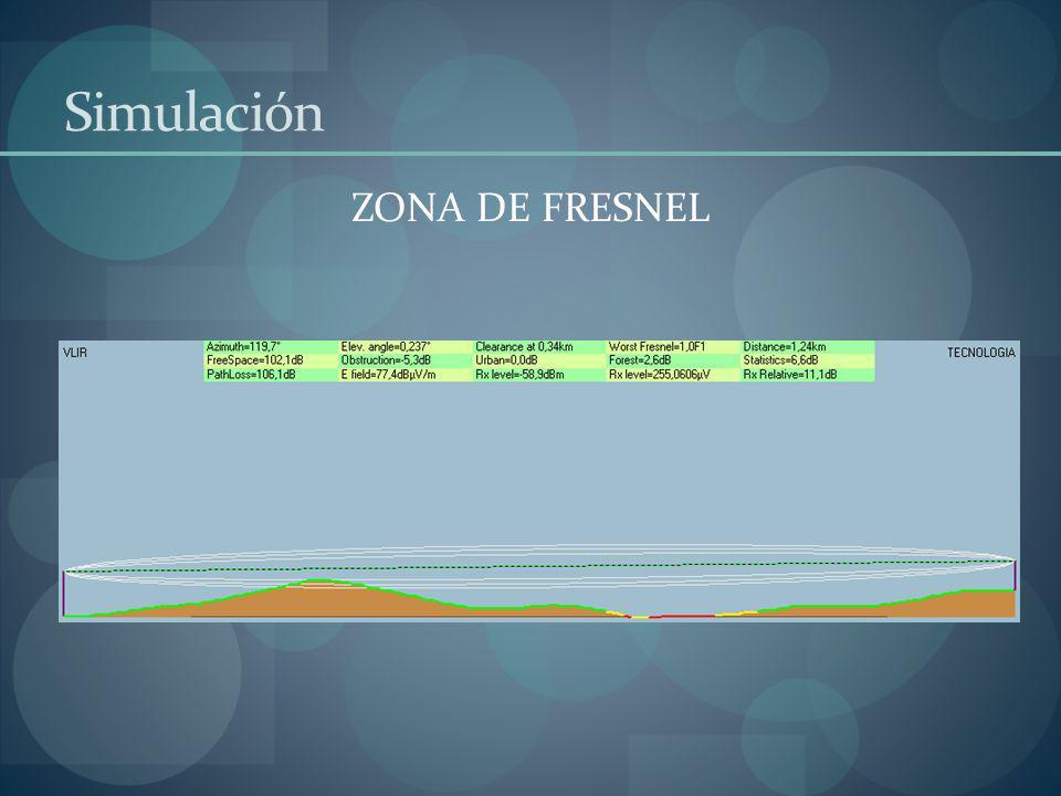 Simulación ZONA DE FRESNEL