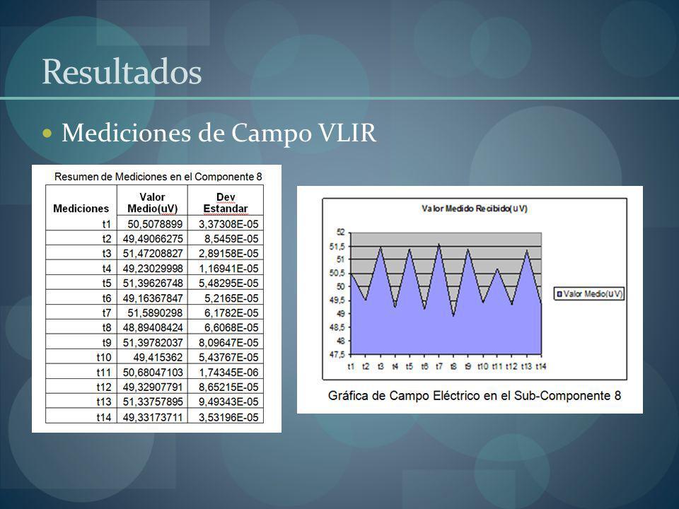 Resultados Mediciones de Campo VLIR