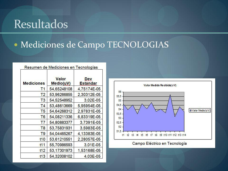 Resultados Mediciones de Campo TECNOLOGIAS