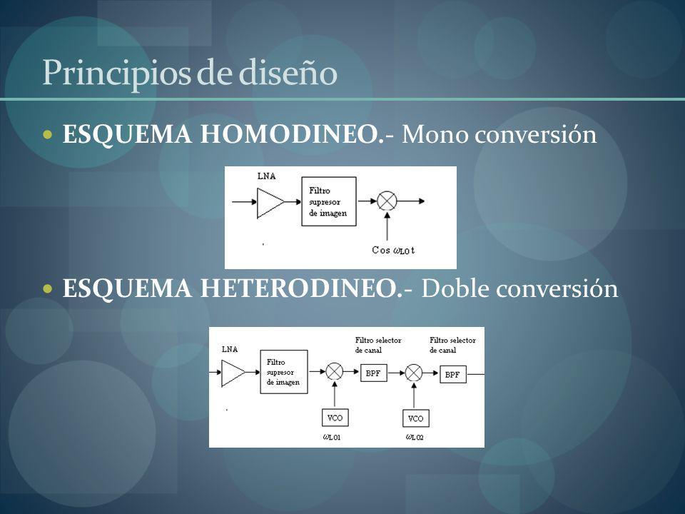 Principios de diseño ESQUEMA HOMODINEO.- Mono conversión