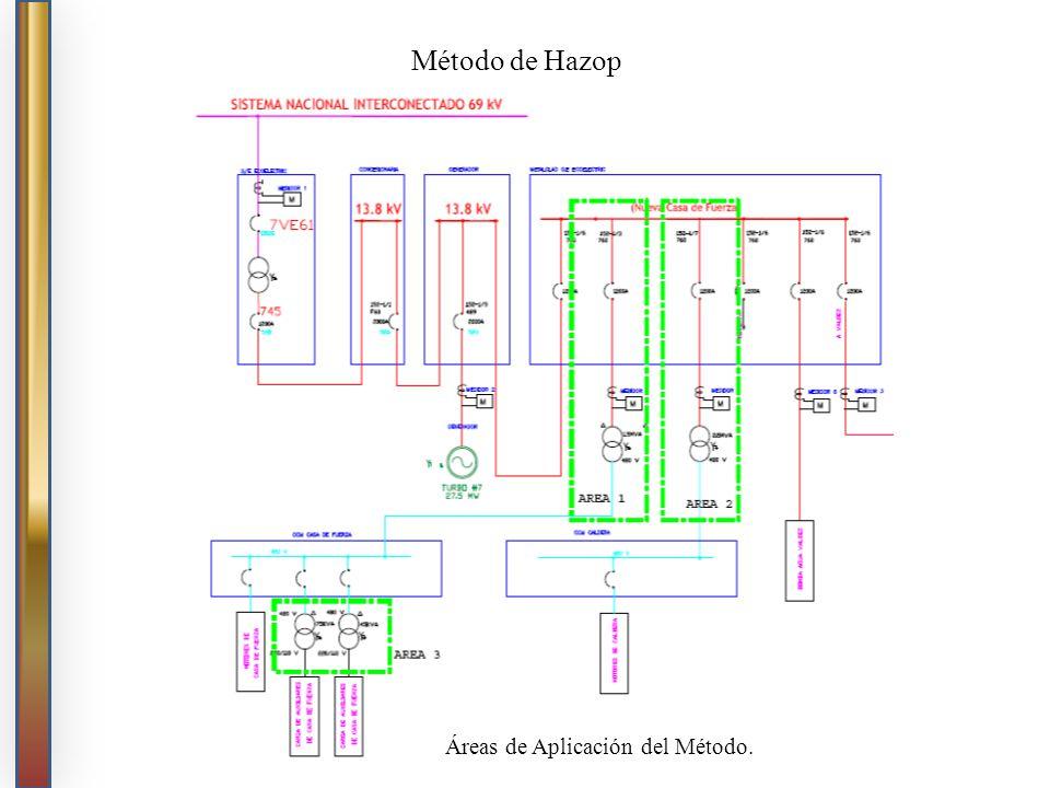 Método de Hazop Áreas de Aplicación del Método.