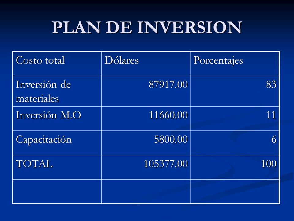 PLAN DE INVERSION Costo total Dólares Porcentajes