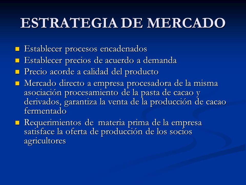 ESTRATEGIA DE MERCADO Establecer procesos encadenados