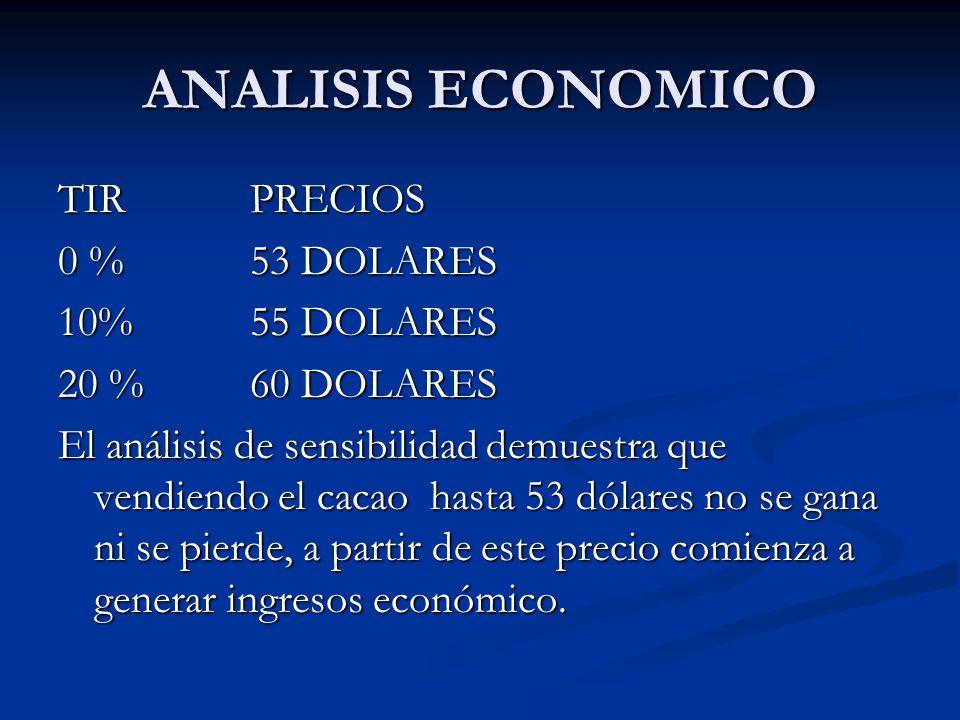 ANALISIS ECONOMICO TIR PRECIOS 0 % 53 DOLARES 10% 55 DOLARES