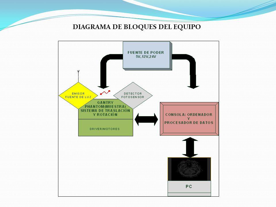 DIAGRAMA DE BLOQUES DEL EQUIPO