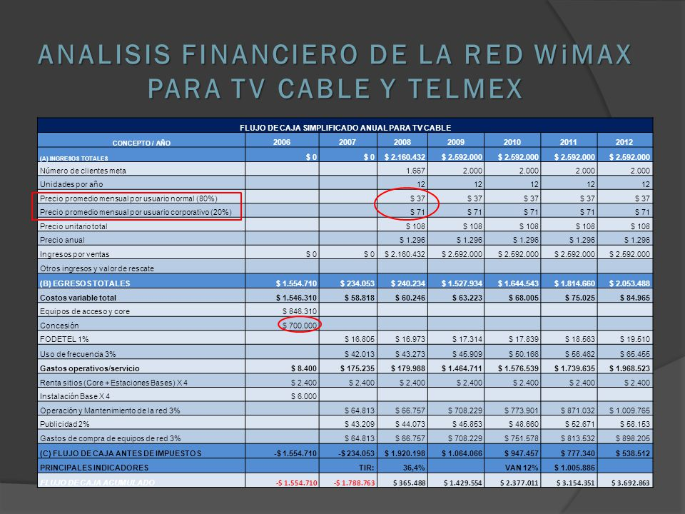 ANALISIS FINANCIERO DE LA RED WiMAX PARA TV CABLE Y TELMEX