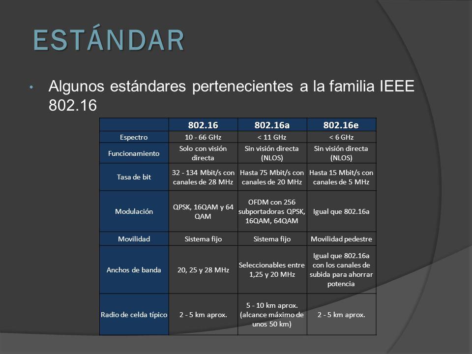 ESTÁNDAR Algunos estándares pertenecientes a la familia IEEE 802.16