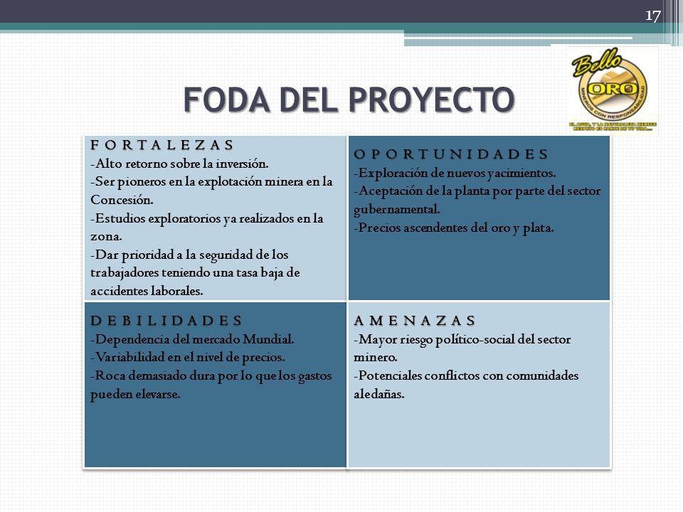 FODA DEL PROYECTO FORTALEZAS Alto retorno sobre la inversión.