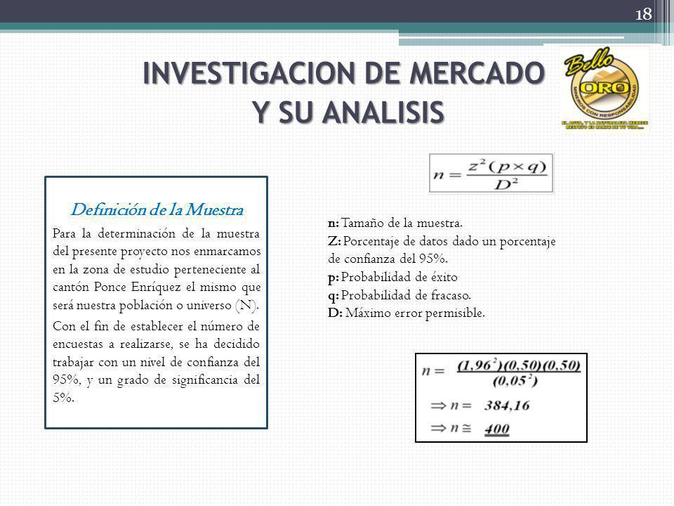 INVESTIGACION DE MERCADO Definición de la Muestra