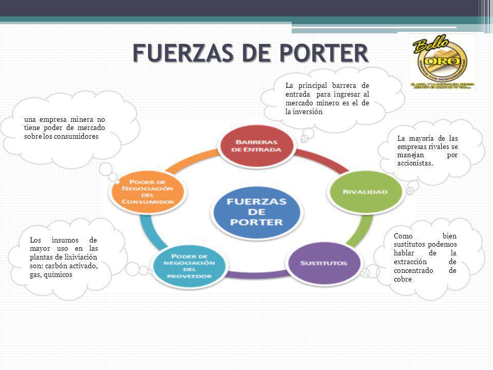 FUERZAS DE PORTER La principal barrera de entrada para ingresar al mercado minero es el de la inversión.