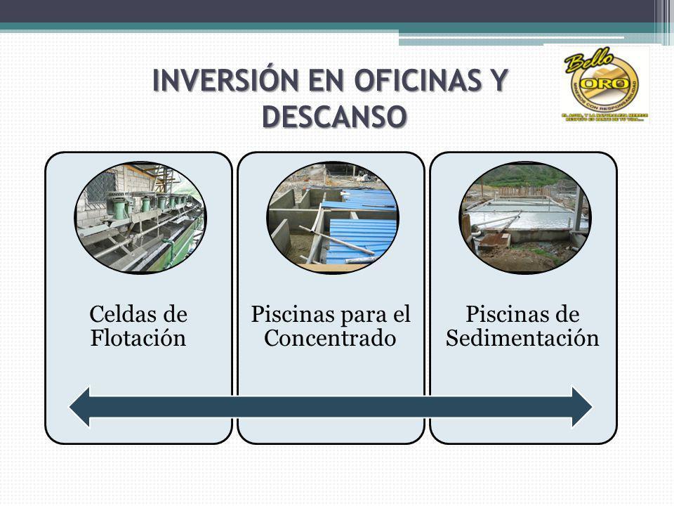 INVERSIÓN EN OFICINAS Y