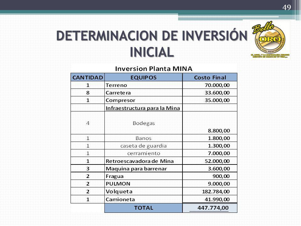 DETERMINACION DE INVERSIÓN INICIAL