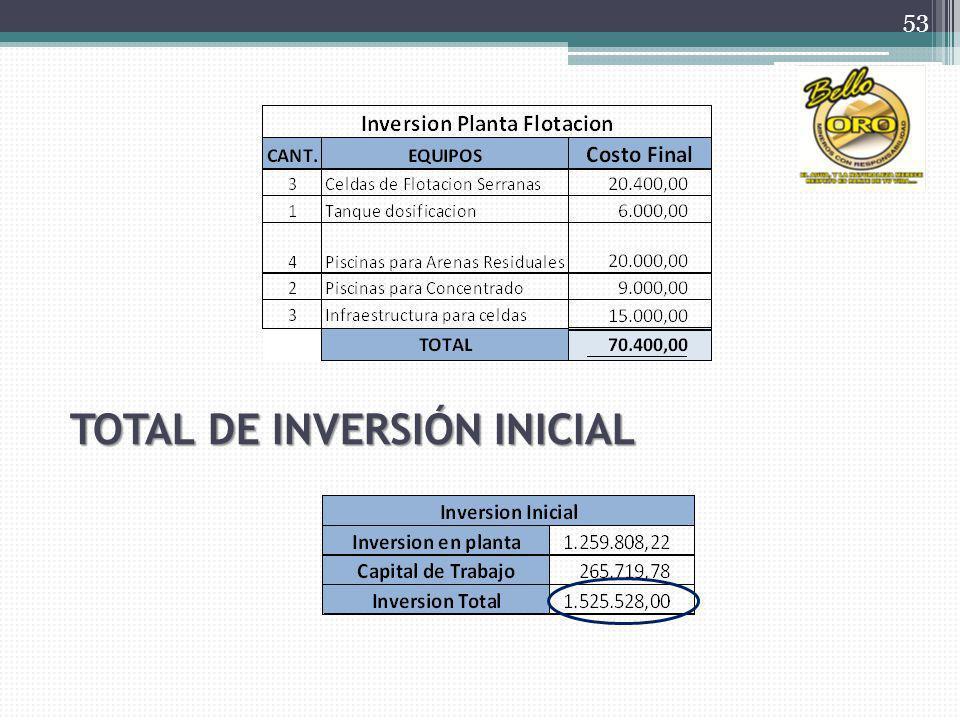 TOTAL DE INVERSIÓN INICIAL