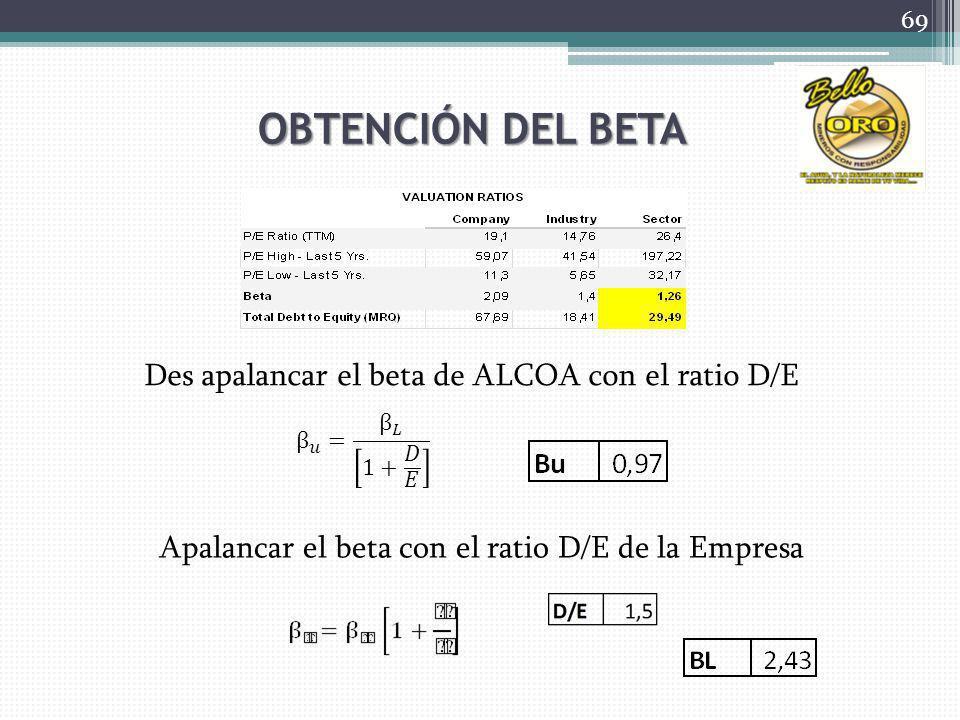 OBTENCIÓN DEL BETA Des apalancar el beta de ALCOA con el ratio D/E