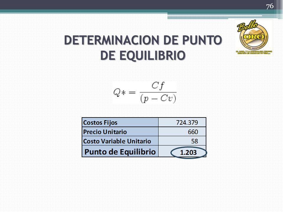 DETERMINACION DE PUNTO DE EQUILIBRIO