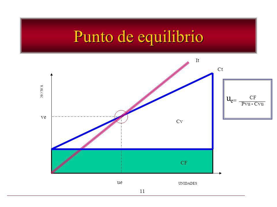 Punto de equilibrio It Ct ue= CF Pvu - Cvu VALOR ve Cv CF ue UNIDADES