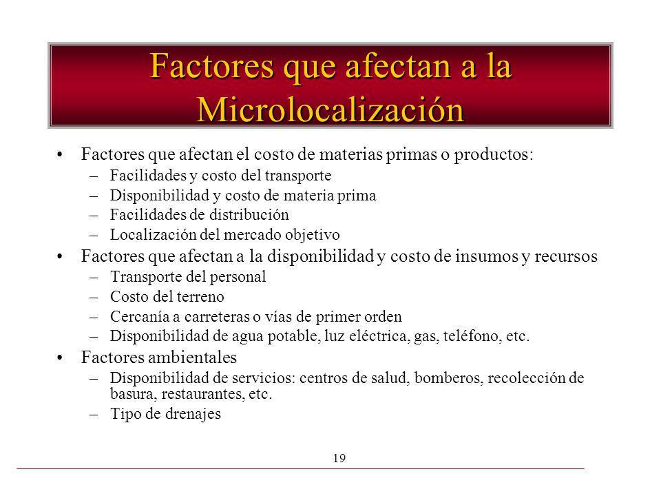 Factores que afectan a la Microlocalización