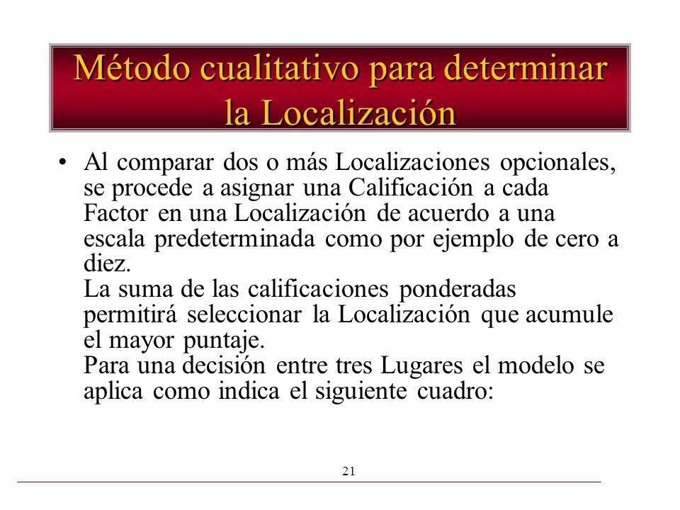 Método cualitativo para determinar la Localización