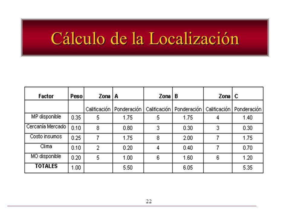 Cálculo de la Localización