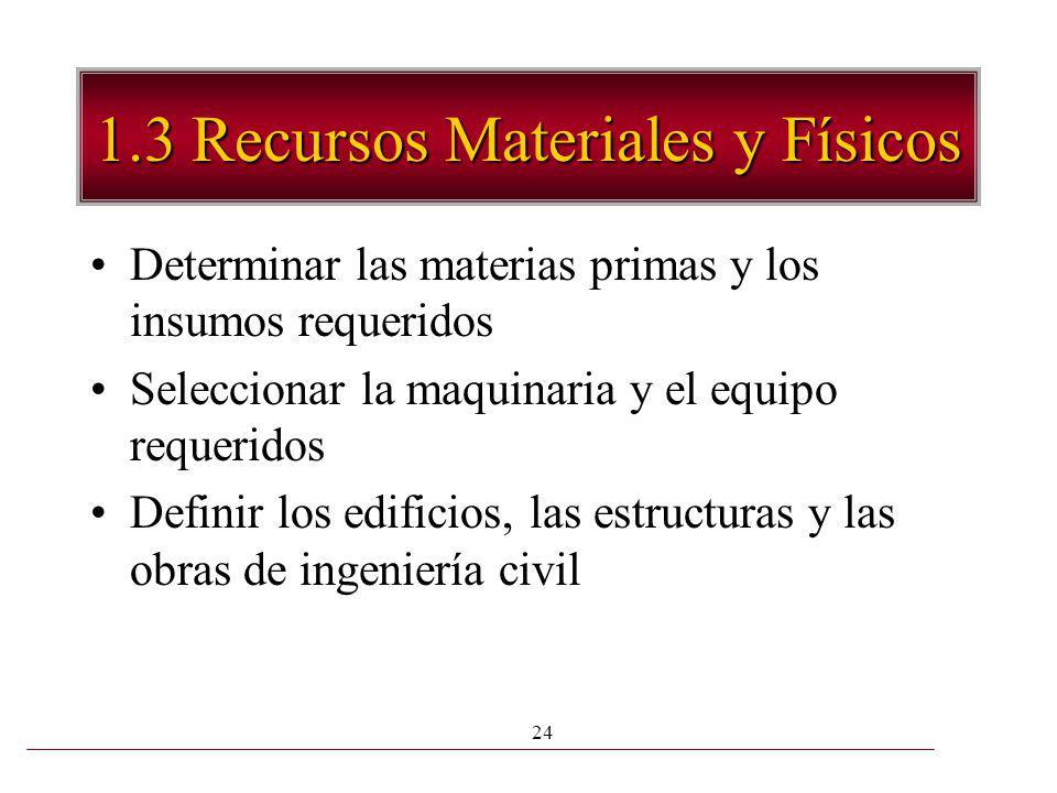 1.3 Recursos Materiales y Físicos