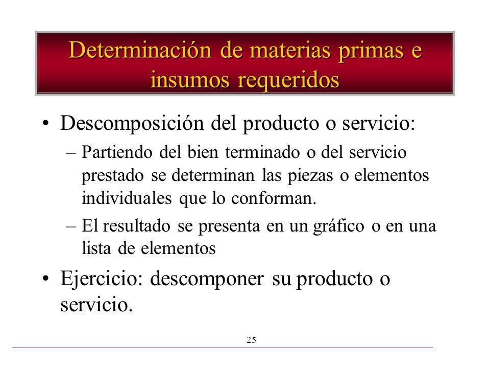 Determinación de materias primas e insumos requeridos