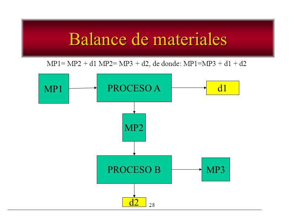 MP1= MP2 + d1 MP2= MP3 + d2, de donde: MP1=MP3 + d1 + d2