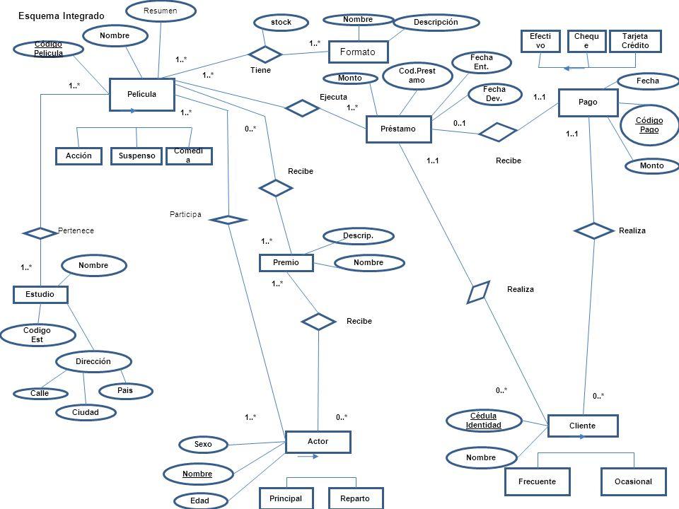 Esquema Integrado Formato Resumen stock Nombre Descripción Nombre
