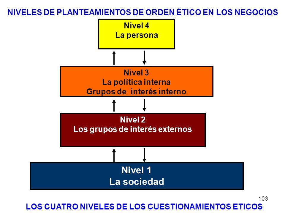 NIVELES DE PLANTEAMIENTOS DE ORDEN ÉTICO EN LOS NEGOCIOS