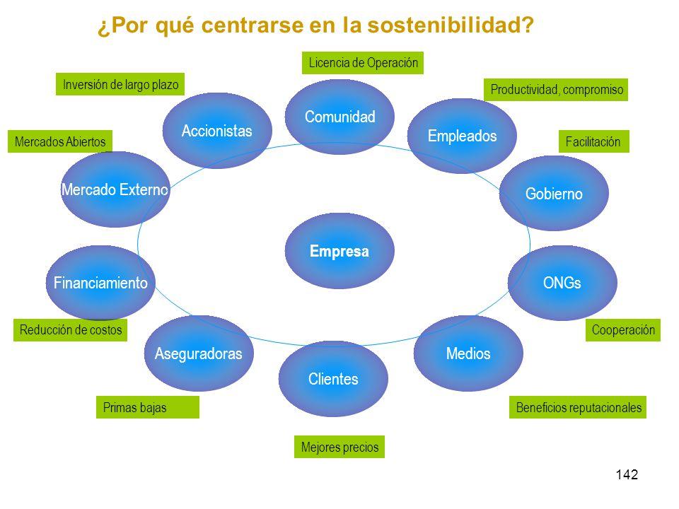 ¿Por qué centrarse en la sostenibilidad