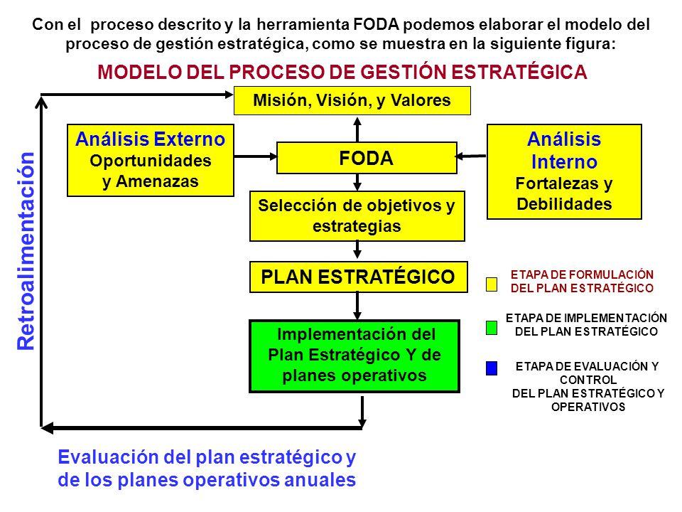 Retroalimentación MODELO DEL PROCESO DE GESTIÓN ESTRATÉGICA