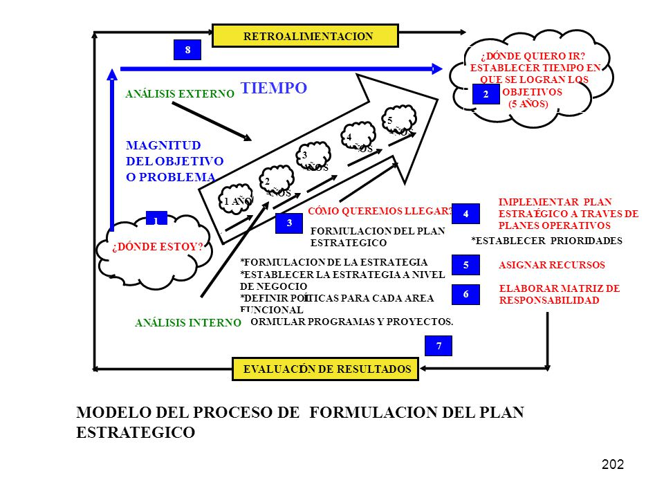 MODELO DEL PROCESO DE FORMULACION DEL PLAN ESTRATEGICO