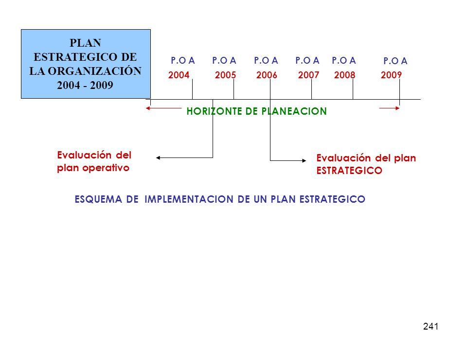 PLAN ESTRATEGICO DE LA ORGANIZACIÓN 2004 - 2009