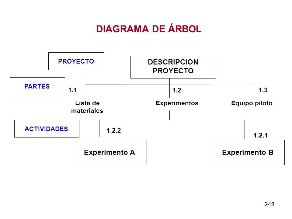 DIAGRAMA DE ÁRBOL DESCRIPCION PROYECTO Experimento B Experimento A