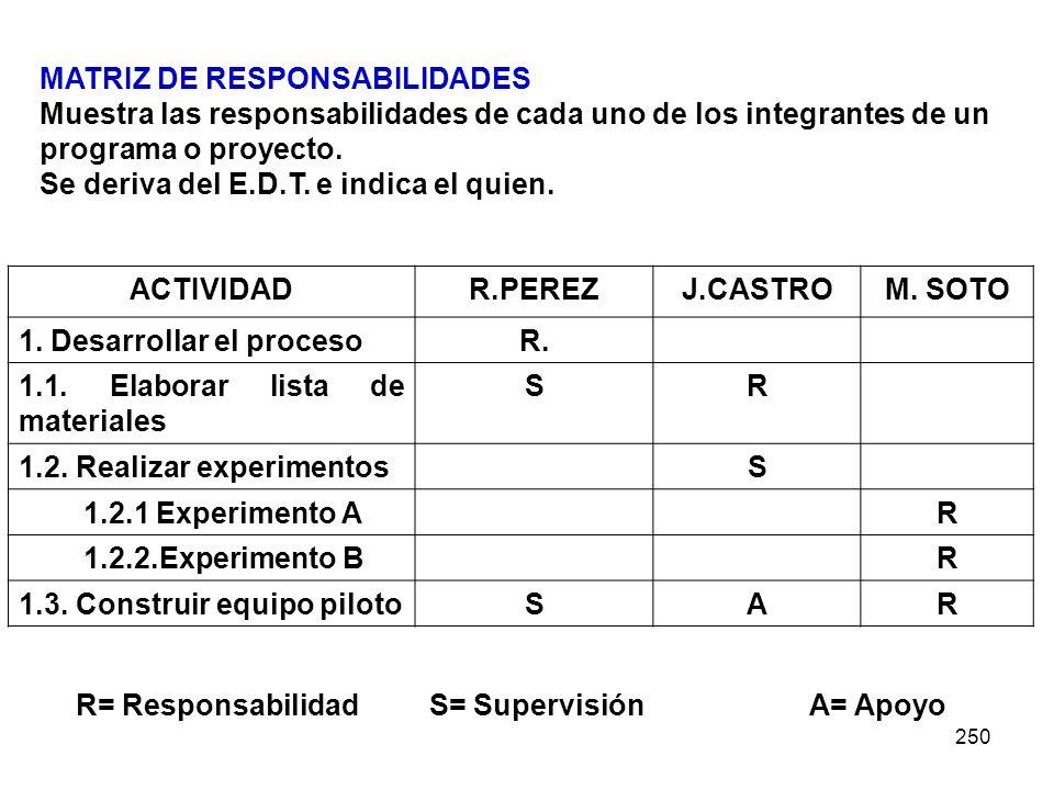 ACTIVIDAD R.PEREZ J.CASTRO M. SOTO R. S R A