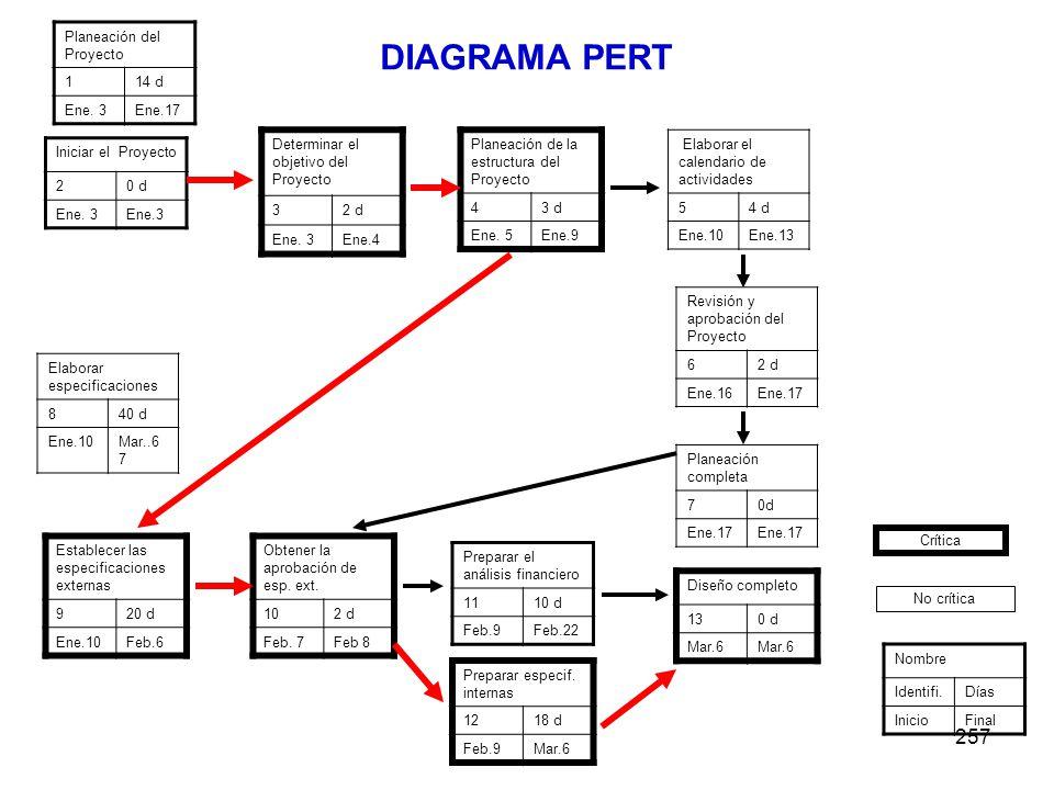 DIAGRAMA PERT 257 Planeación del Proyecto 1 14 d Ene. 3 Ene.17
