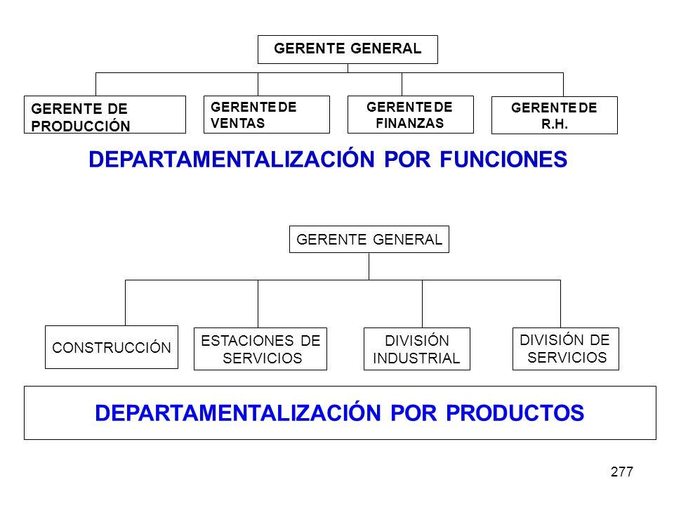 DEPARTAMENTALIZACIÓN POR FUNCIONES DEPARTAMENTALIZACIÓN POR PRODUCTOS