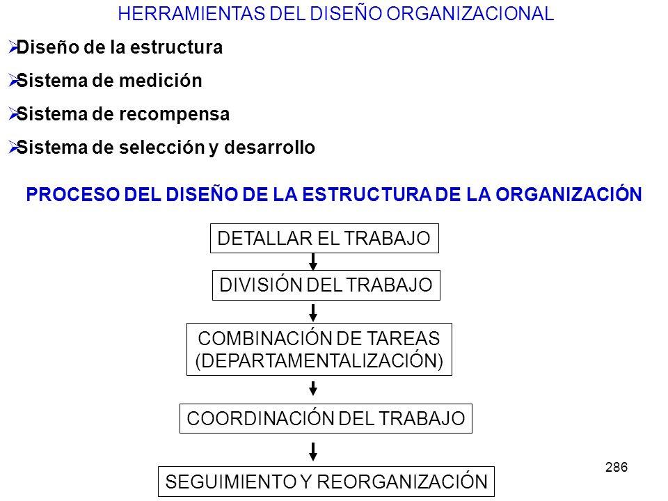 PROCESO DEL DISEÑO DE LA ESTRUCTURA DE LA ORGANIZACIÓN