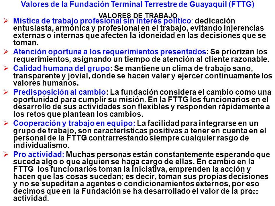 Valores de la Fundación Terminal Terrestre de Guayaquil (FTTG)