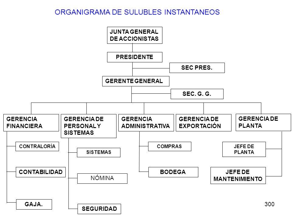 ORGANIGRAMA DE SULUBLES INSTANTANEOS